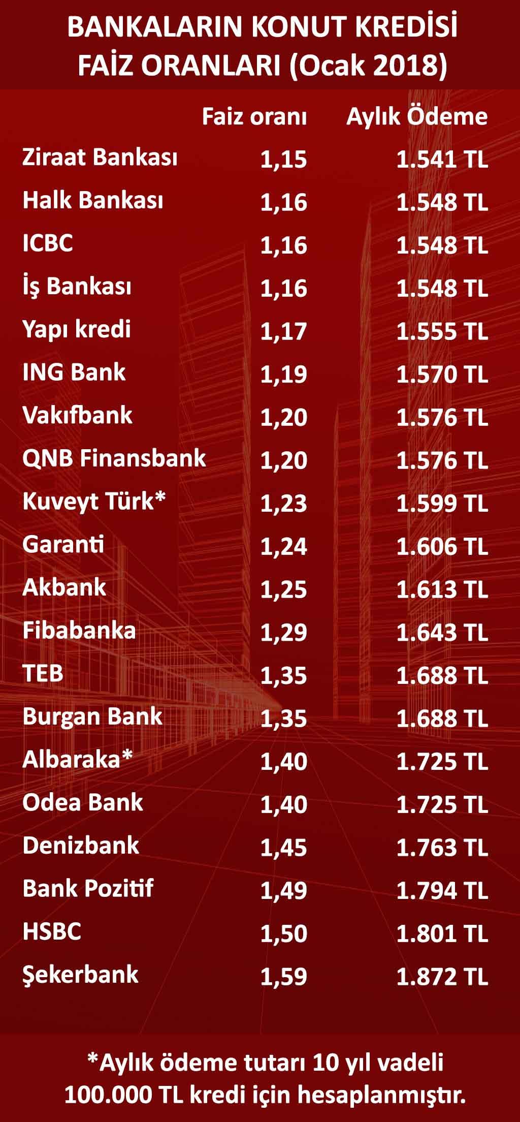 Konut kredisi faiz oranları (Ocak 2018)