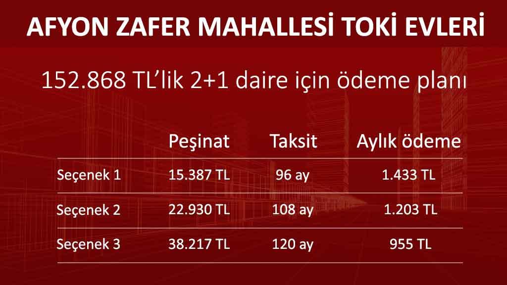 Afyon Zafer mahallesi Toki Evleri ödeme planı