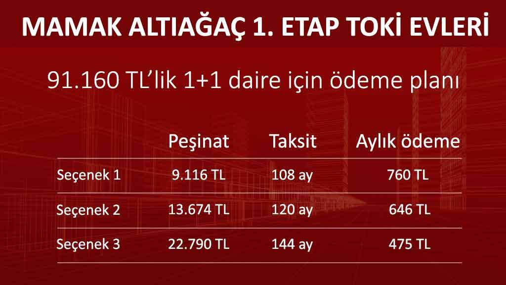 Ankara Mamak Altıağaç TOKİ Evleri 1+1 daire fiyat ve odeme planı