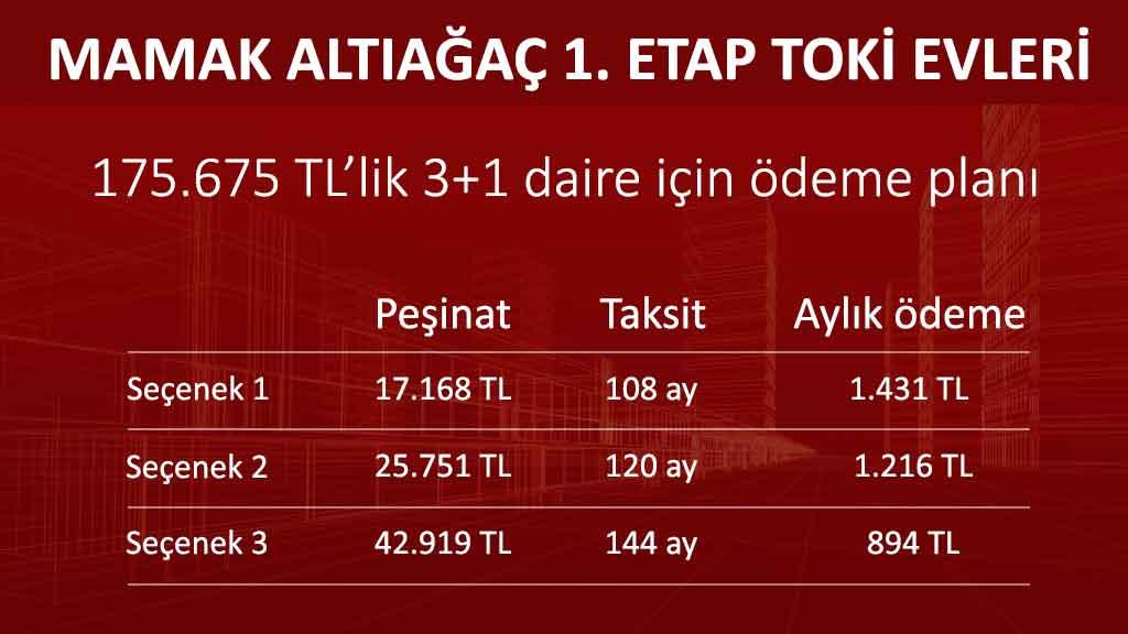 Ankara Mamak Altıağaç TOKİ Evleri 3+1 daire fiyat ve ödeme planı
