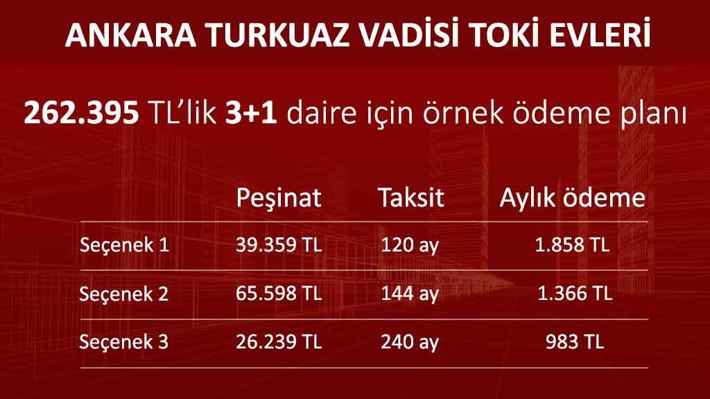 Ankara Yenimahalle Turkuaz Vadisi Toki