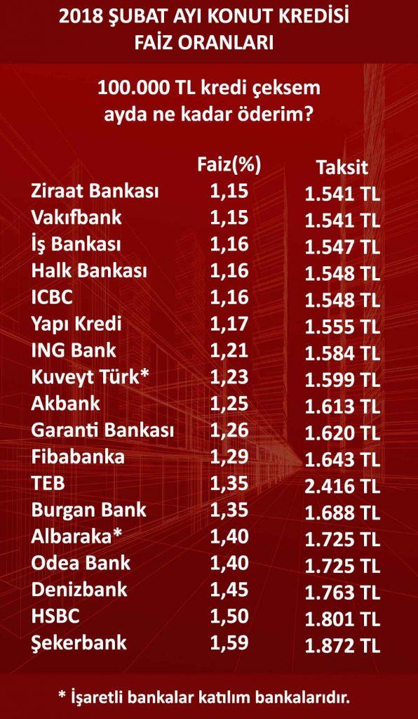 Konut kredisi faiz oranları (Şubat 2018)