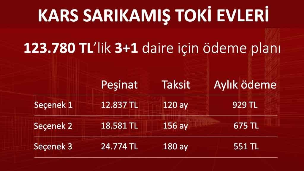 Kars Sarıkamış Toki Evleri projesinde 7 konut satışa çıktı (19 Şubat 2018)