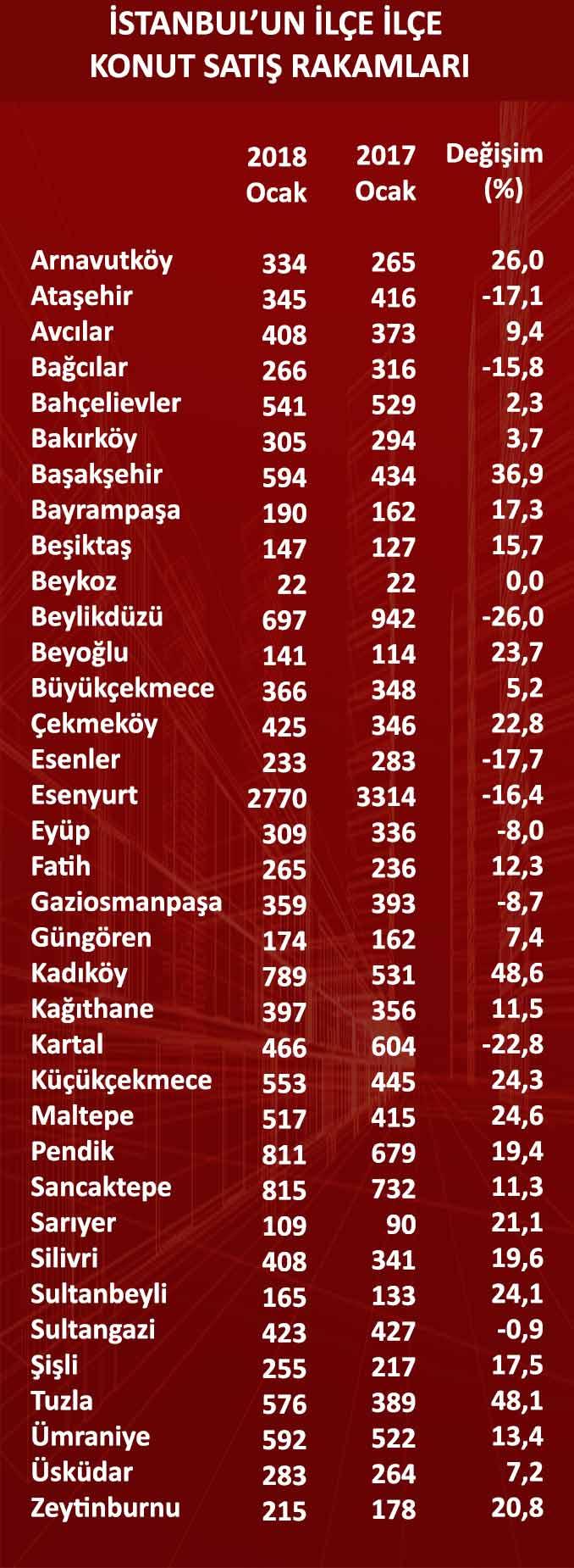 İstanbul 'da konut satışları düşüyor mu?