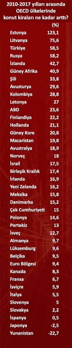 Türkiye'de konut fiyatları 2010 yılından beri ne kadar arttı? Türkiye'nin dünyadaki yeri ne?