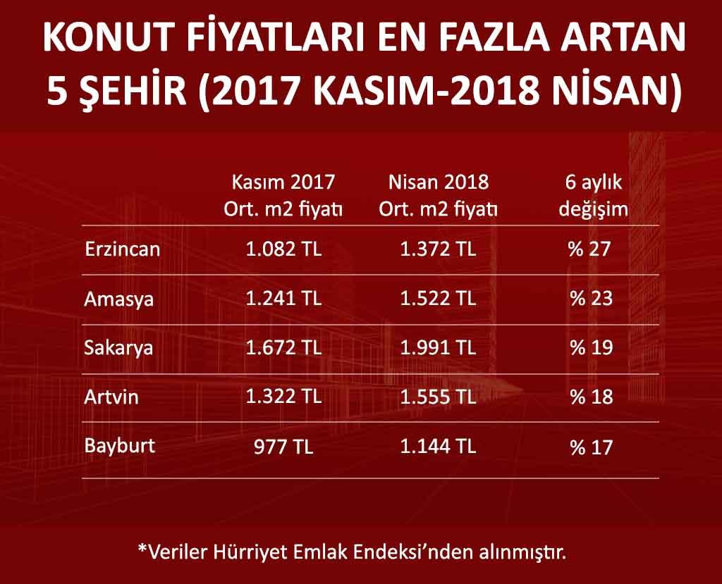 Emlak fiyatları 2018